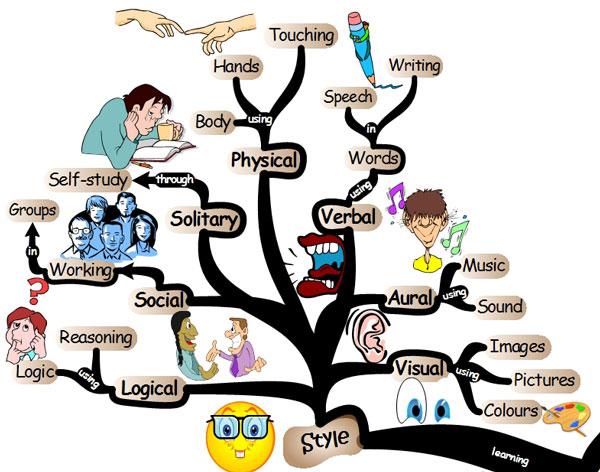 learning style Mengenal 3 Gaya Belajar
