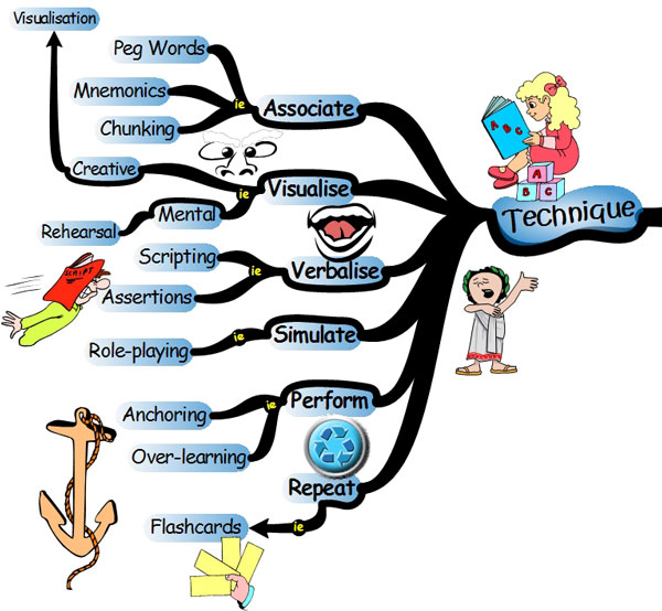 Keys to Effective Learning Mind Map | IQ Matrix Blog