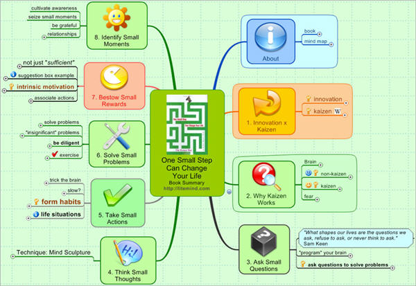 One Small Step Can Change Your Life by Robert Maurer - Mind Map
